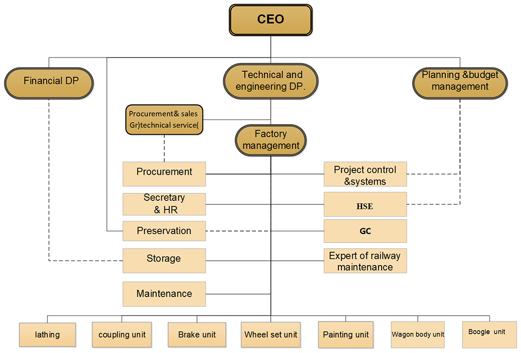 Isfahan Organizational Chart